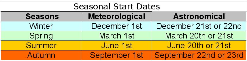 Seasons dates
