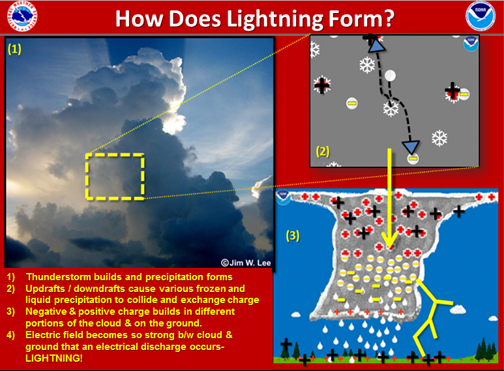 How Thunder and Lightning Form | The Weather Gamut