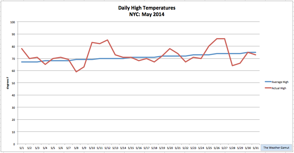 Graph: The Weather Gamut
