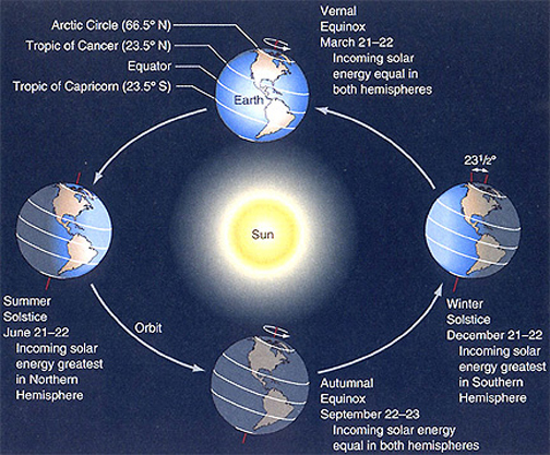 Earth's solstices and equinoxes. Image Credit: NASA