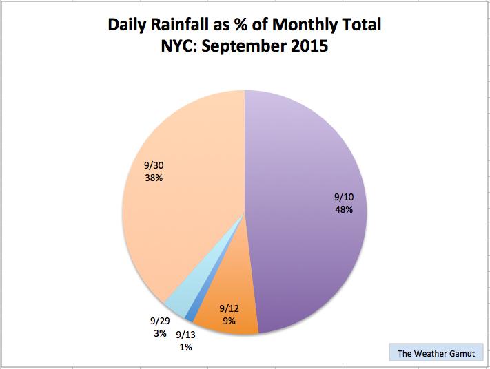 Sept_Rain