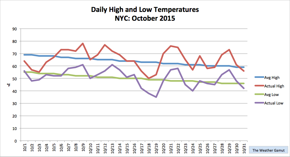 October was a temperature roller-coaster in NYC. Credit: The Weather Gamut