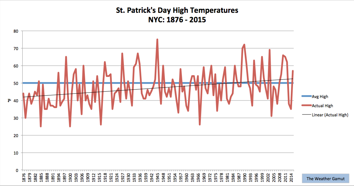 Weather history by date