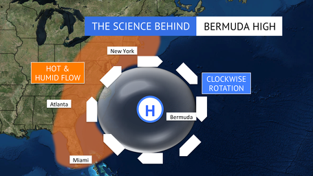 How a Bermuda High ushers in hot and humid air to the northeastern US. Credit: Jacksonsweather