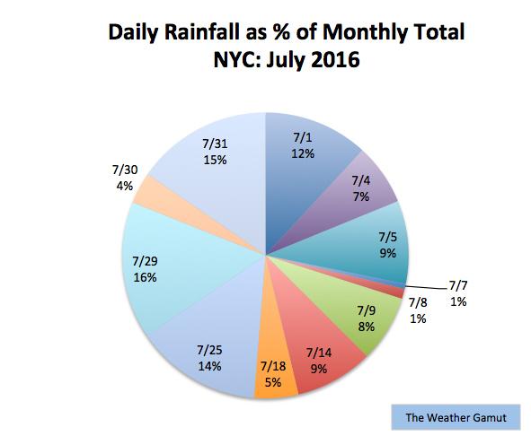 July_Rain